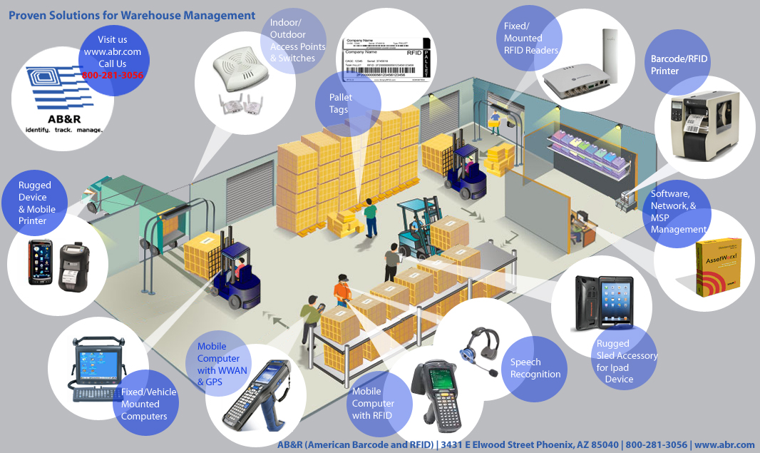 Example Of A Warehouse Inventory Management System