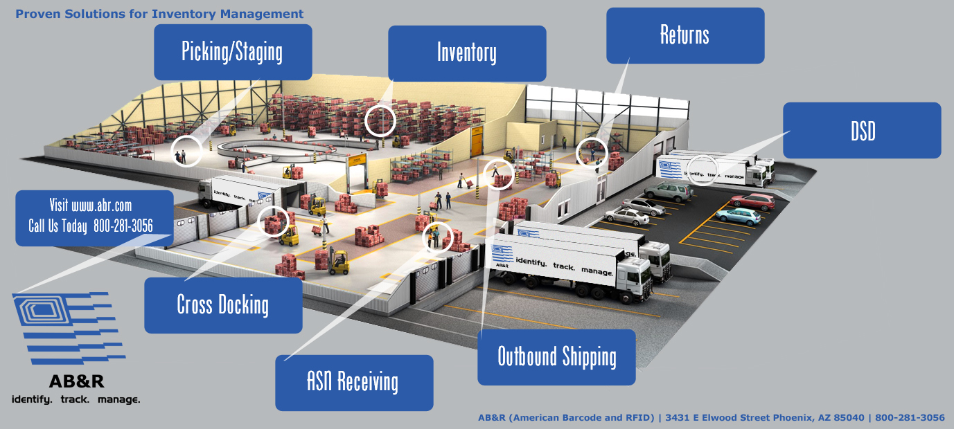 Receiving Picking Putaway Inventory Control Packing