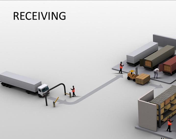 receiving picking putaway inventory control packing ab r