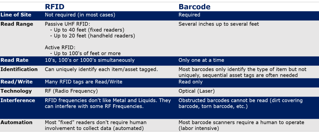 This comparison shows the advantages of RFID over barcode labels.