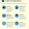 This graphic highlights the key factors involved in choosing the proper labels for inventory and asset tracking management.