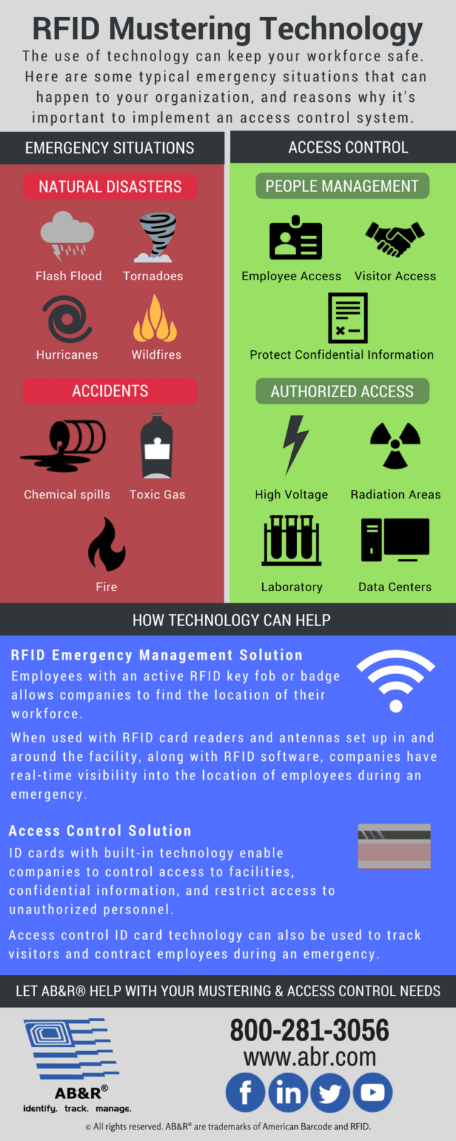 RFID Mustering RFID emergency management infographic
